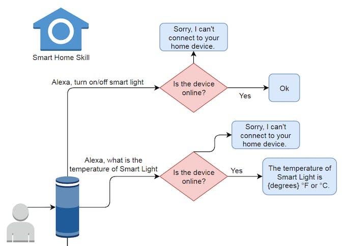 Smart Home Skill VUI
