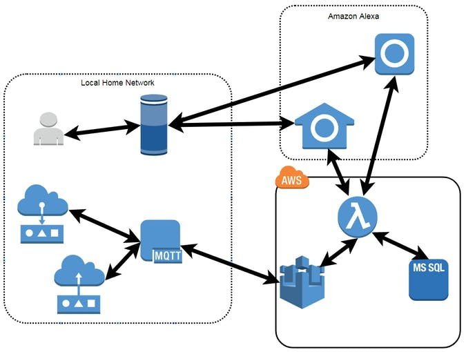 Services Flow Diagram