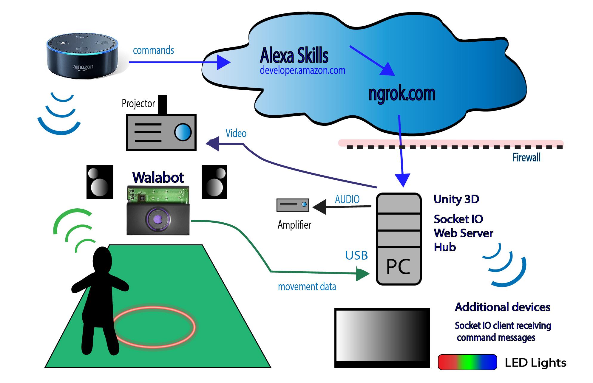 Dataflow 01 orxnyrdows