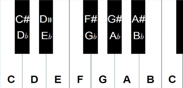 One octave on the piano. source: the howtoreadmusic blog
