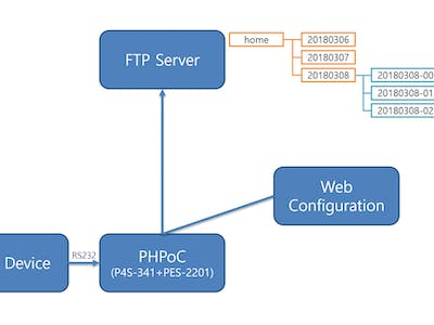 The FTP Data Logger by Using a PHPoC