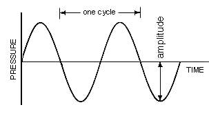 Sine Wave. Source: SFU Acoustics Department