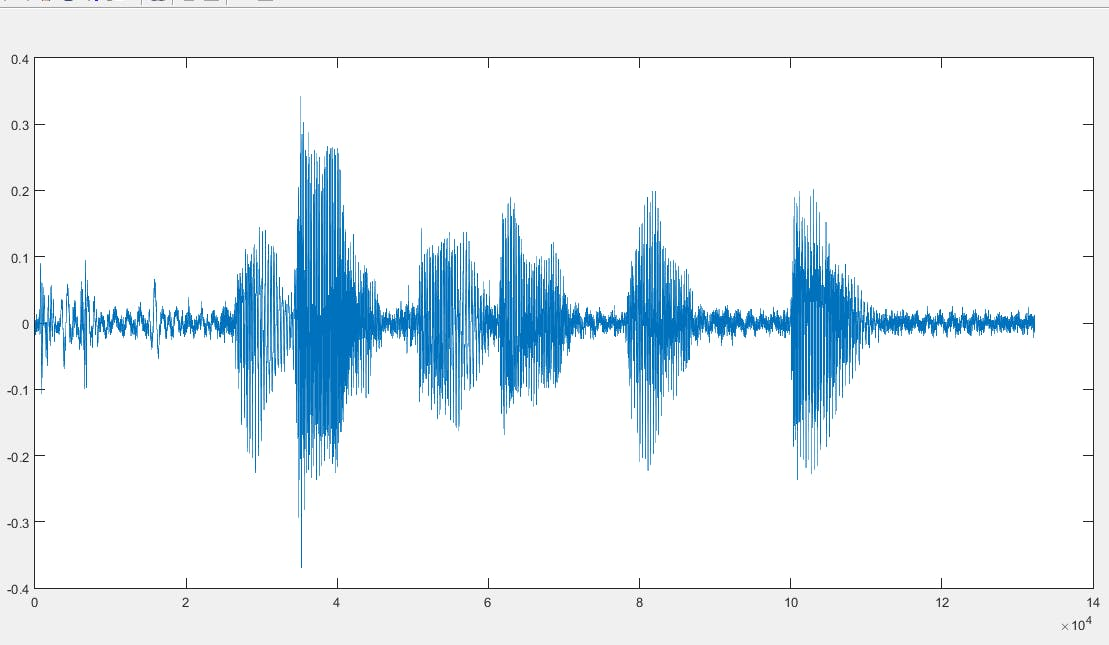 Sound Signal of a Human Voice . Source: Signal Processing Stack Exchange