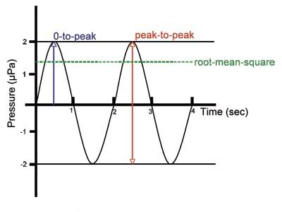 RMS vs Peak to Peak. Source: dosits.org
