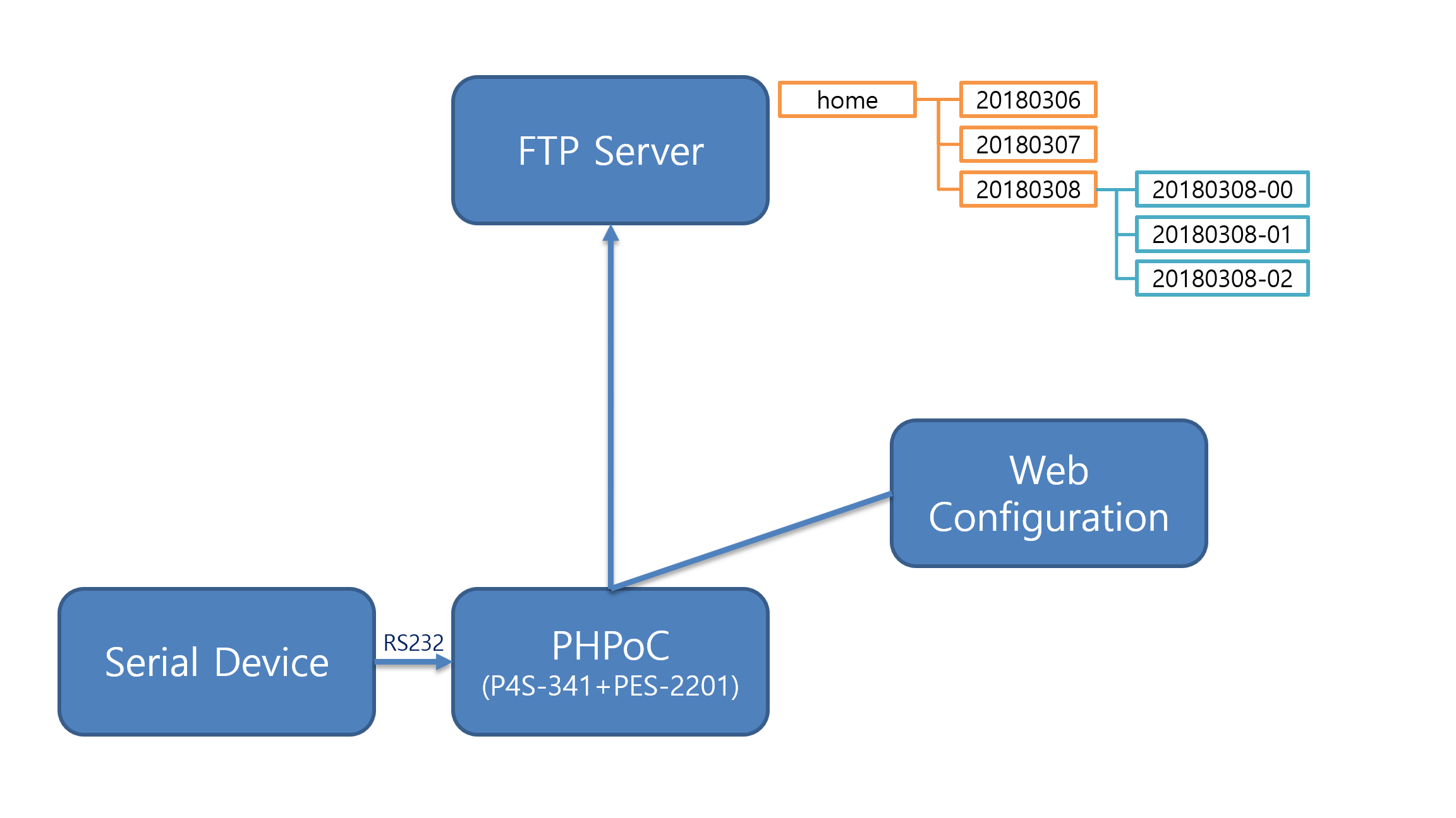 The FTP Data Logger by Using a PHPoC - Hackster io