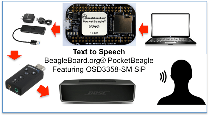 Bringing Text to Speech to a PocketBeagle Project