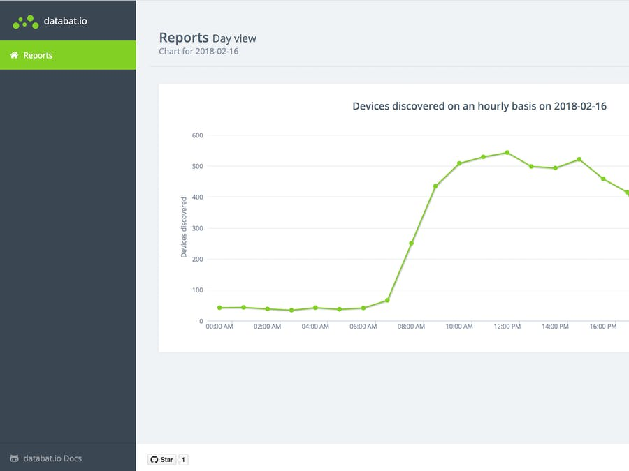 Sonar: Wireless Foot Traffic Information for Retail