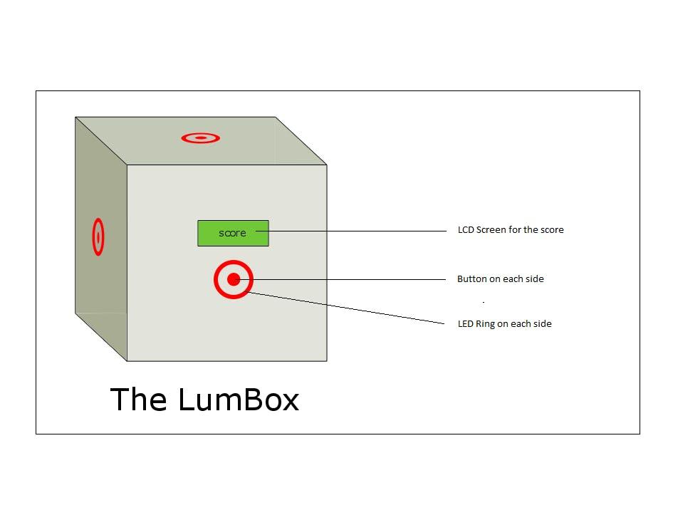 The LumBox