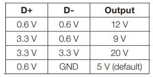 D+/D- Signal Table