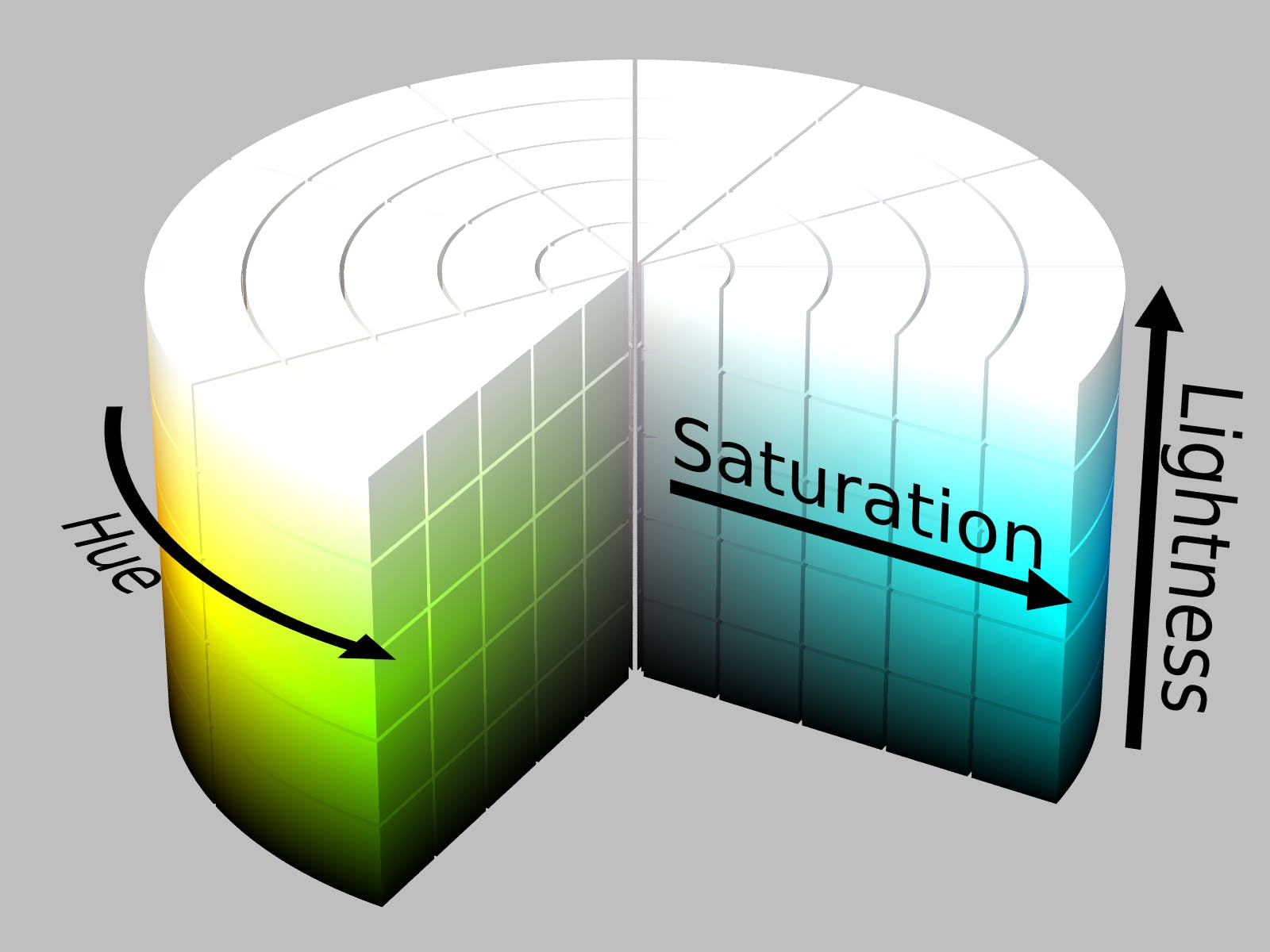 A diagram that shows how the Hue, Saturation, Lightness(HSL) colour space works. Source: Wikipedia
