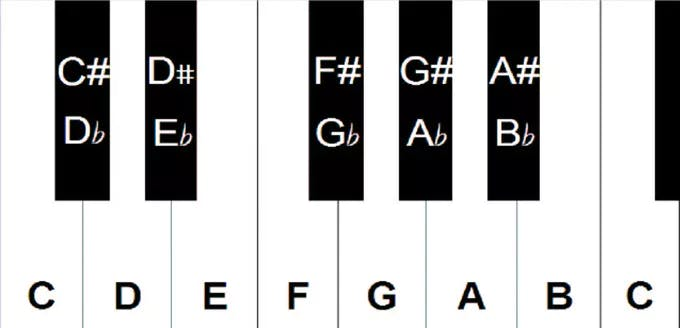 One octave on the piano. Source the howtoreadmusic blog