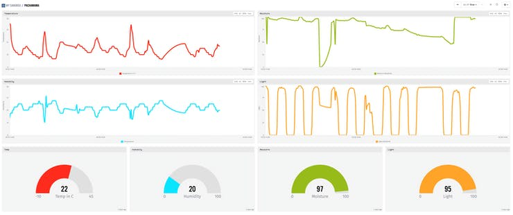 Losant Dashboard