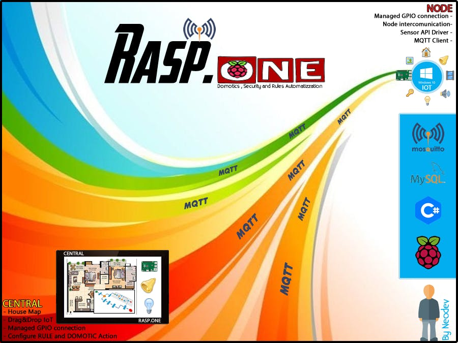 RASP.ONE - Domotics & Security