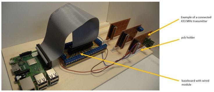 Example Structure: Raspberry Pi, base board and modules