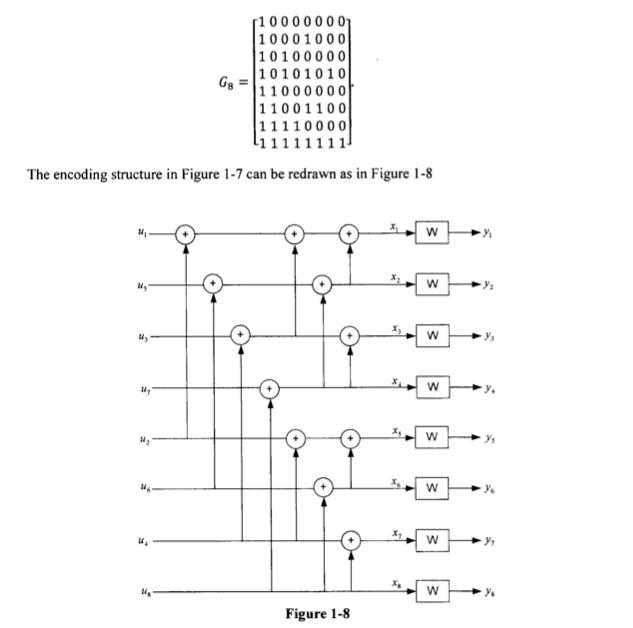 Fig2: Polar encoder using G_matrix