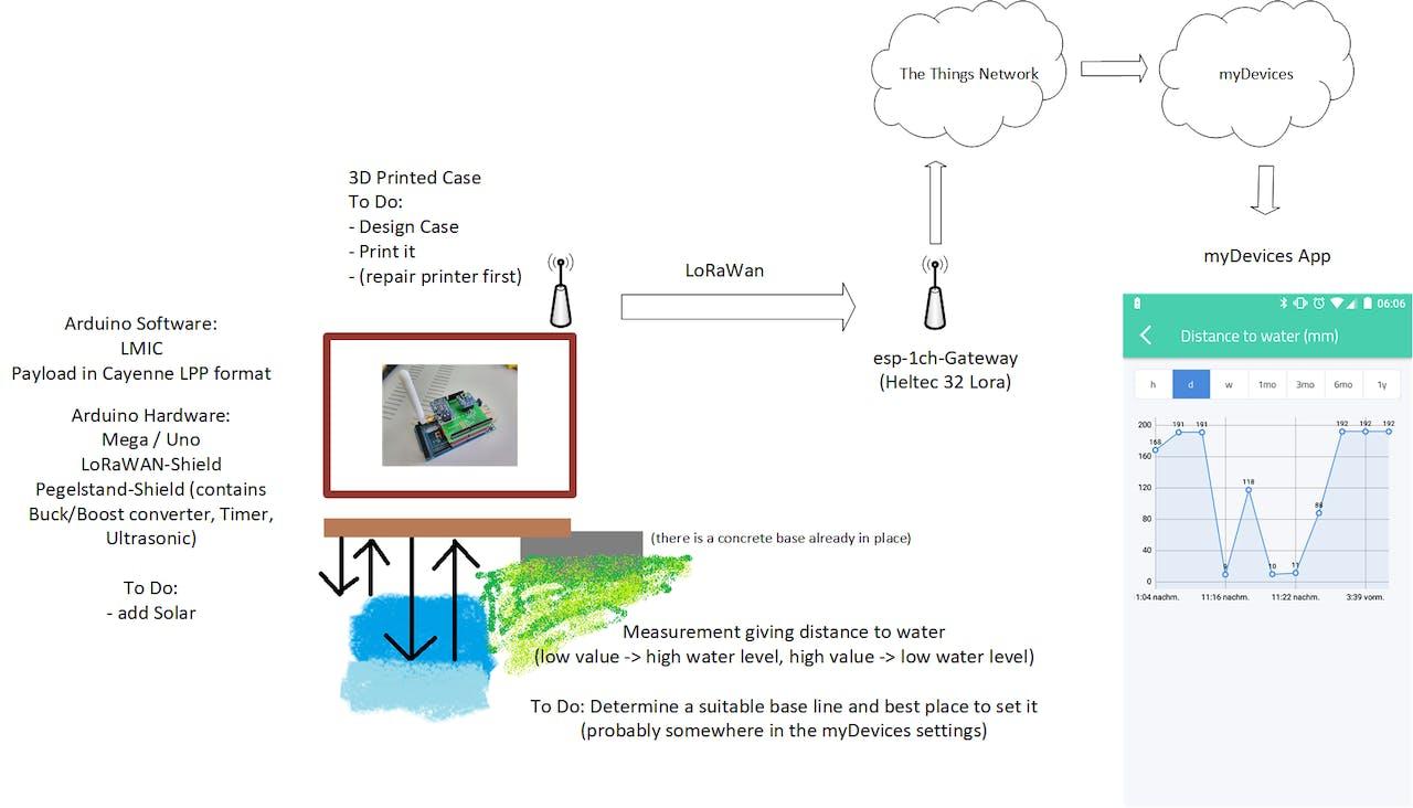 Water Level Ultrasonic Sensor With Lorawan Proximity Circuit