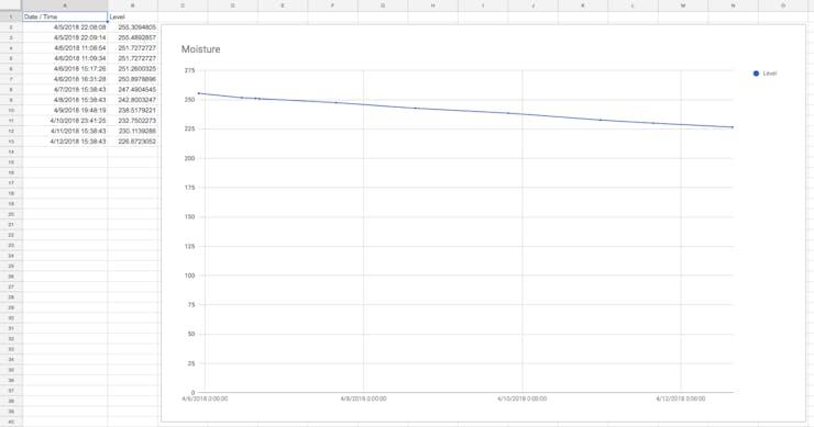 Logging Measuring Wells to Google Sheets