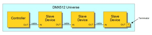 Example of a DMX device sequece standard approach. - wikipedia