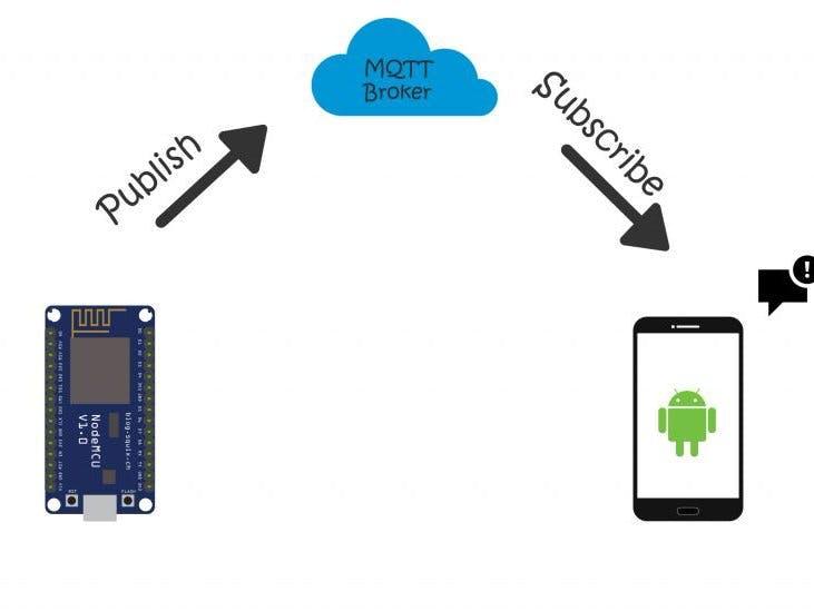 IoT Button