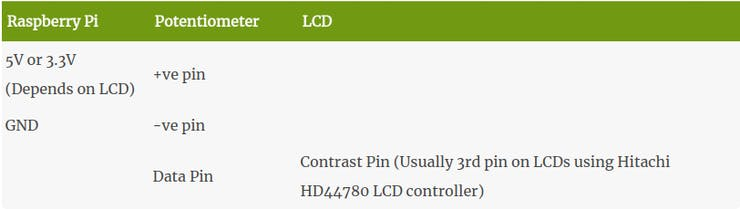 If your LCD supports changing of contrast, you can connect a potentiometer to adjust that