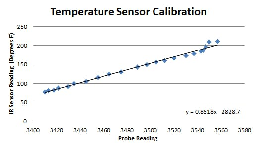 The resulting graph of IR sensor readings vs Probe readings