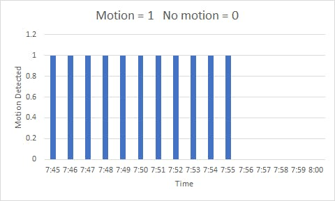 This graph shows the output given when the tripwire detects motion.
