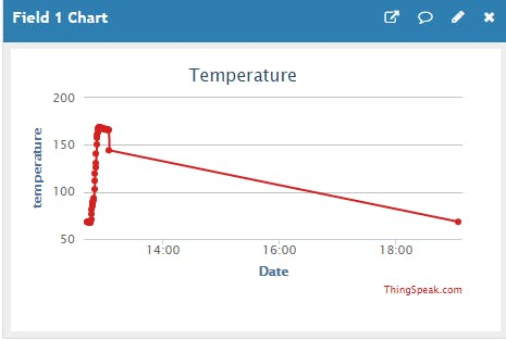 Live Temperature Data acquired with Thingspeak
