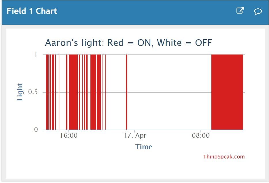 Aarons light w2ero82txp