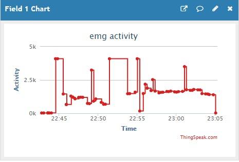 Figure 1: EMG sensor response