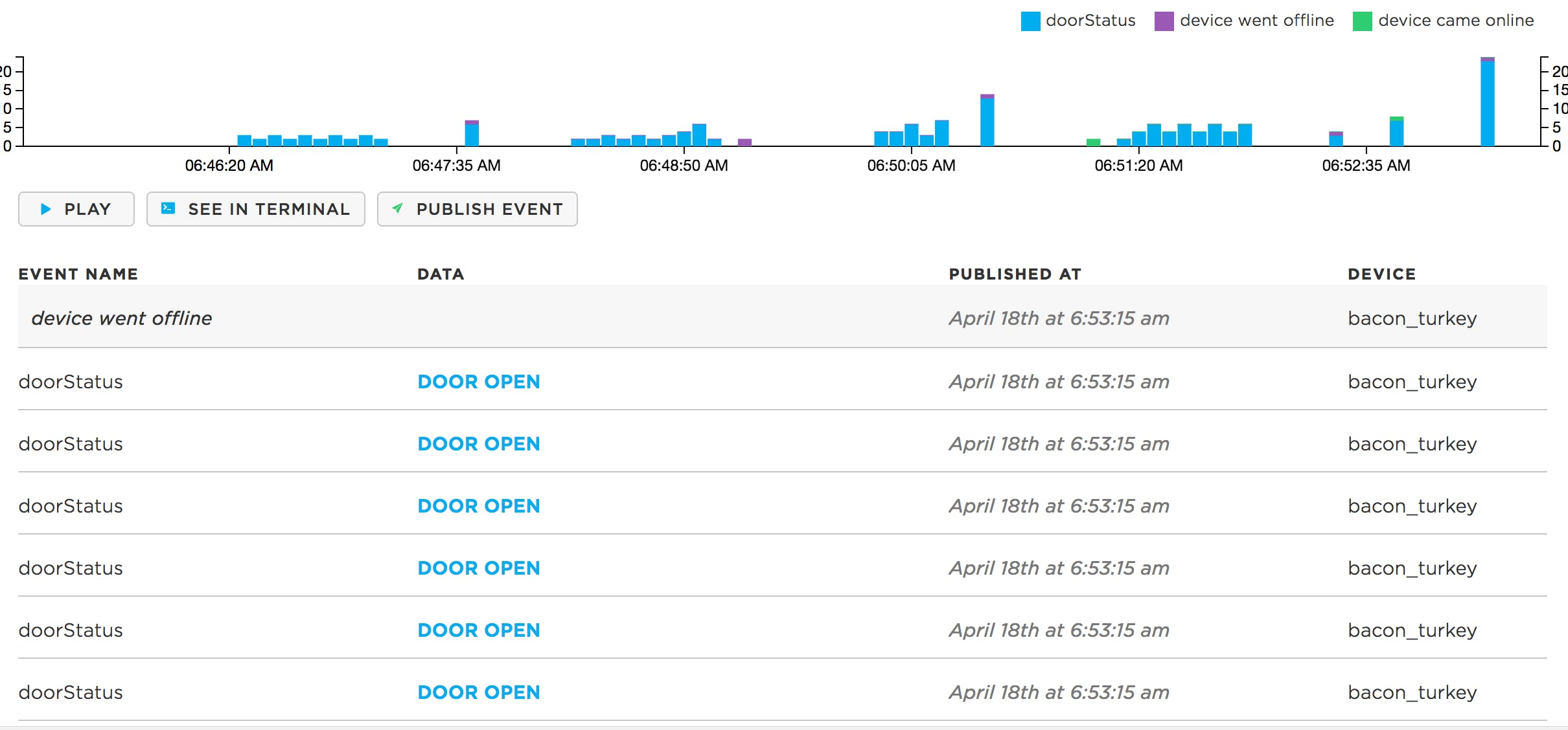 Figure 4: Reed switch data from Particle.io