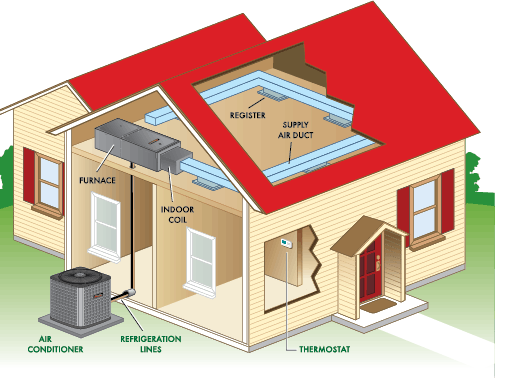 A Dual Purpose Environment and HVAC Monitoring System