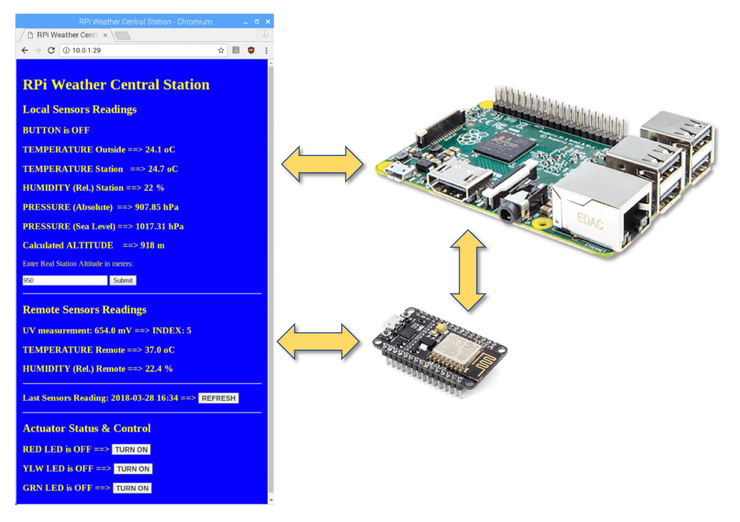 IoT Weather Station With RPi and ESP8266 - Hackster io