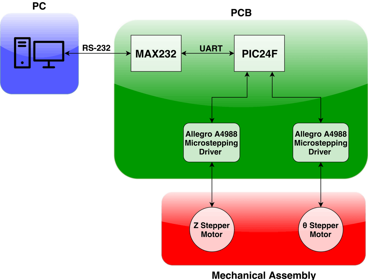 3D Printed Positioner for Terahertz Pulse Image Creation