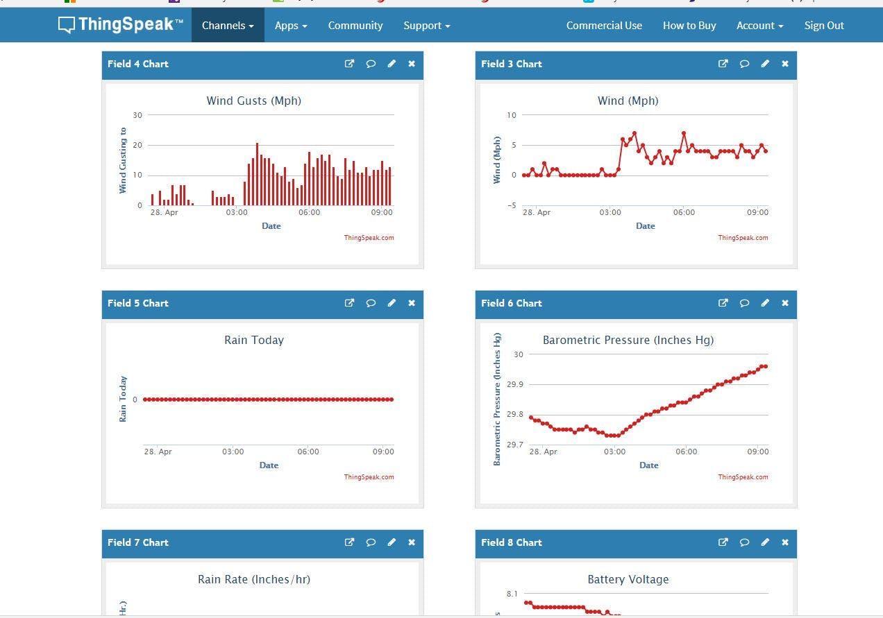 Weather Data Displayed on Thingspeak