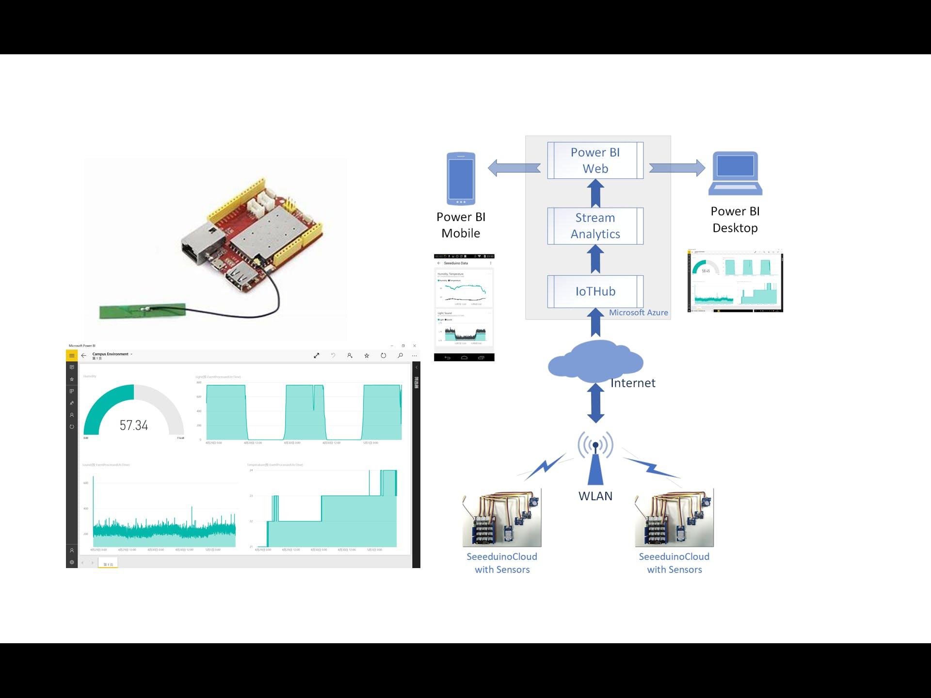 cSense: Campus Environmental Surveillance System