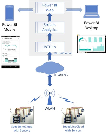Figure 1. System Overview