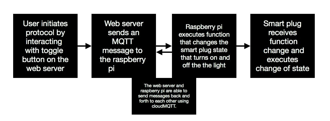 Make a Smart Remote on Your Smartphone Using a Raspberry Pi