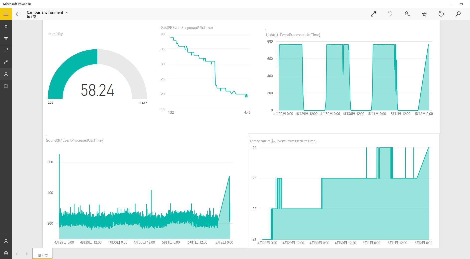Figure 15. Power BI Desktop (with Gas data)