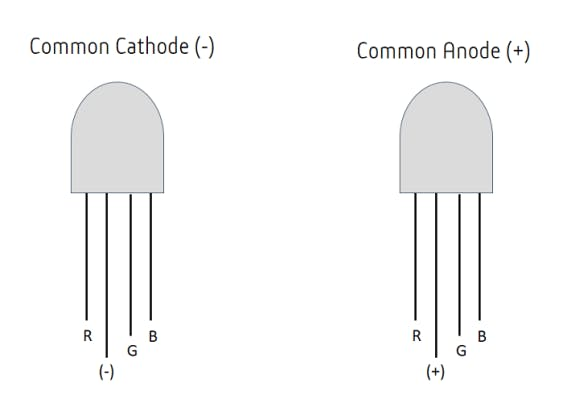 Common Cathode and Common Anode RGB LEDs