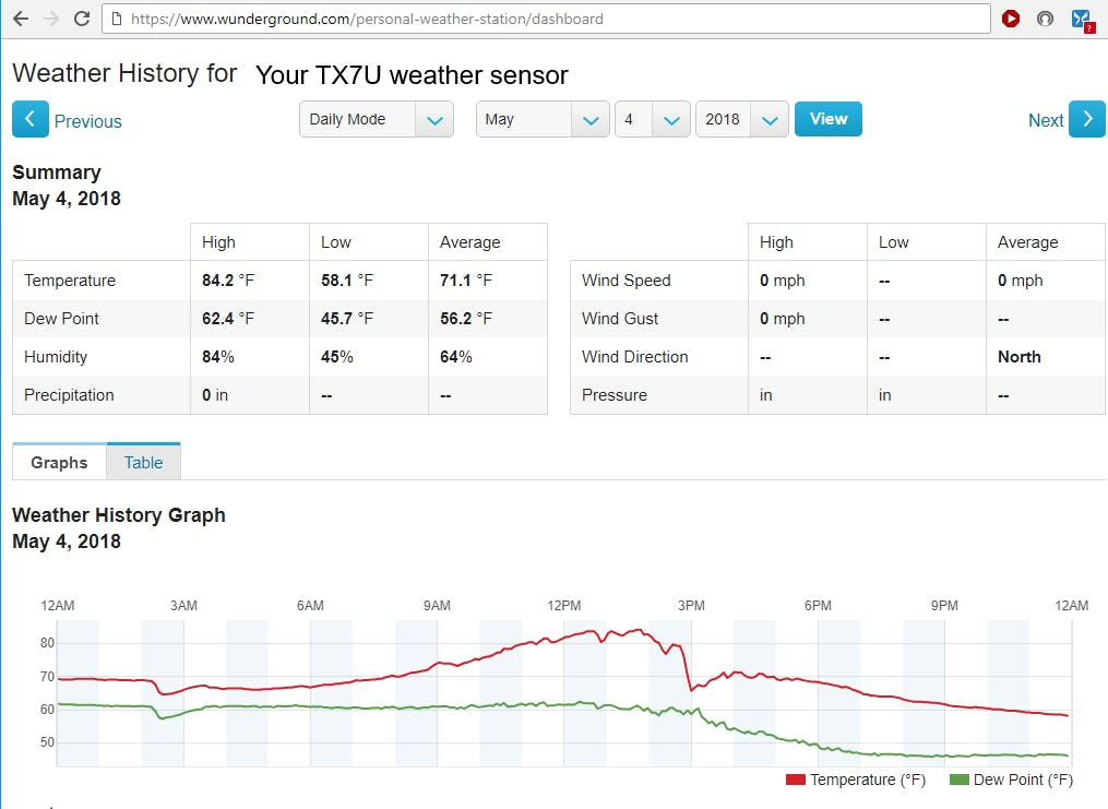 Weather Underground chart for the outdoor sensor