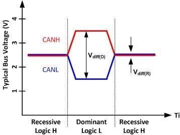 CANbus vESC PSOC 4M/5LP