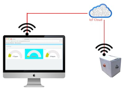 Toxic Gas Sensing System based on Internet of Things