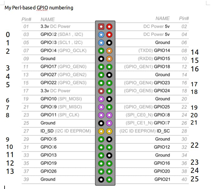 My Perl GPIO mapping