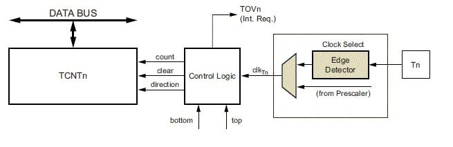 internal timers of arduino hackster io motherboard block diagram