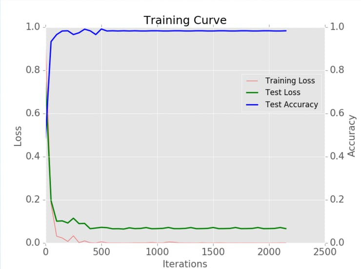 The training curve for Clean Water AI