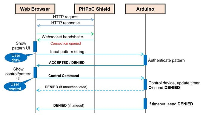 Security for Arduino - Web Pattern Unlock - PHPoC Forum
