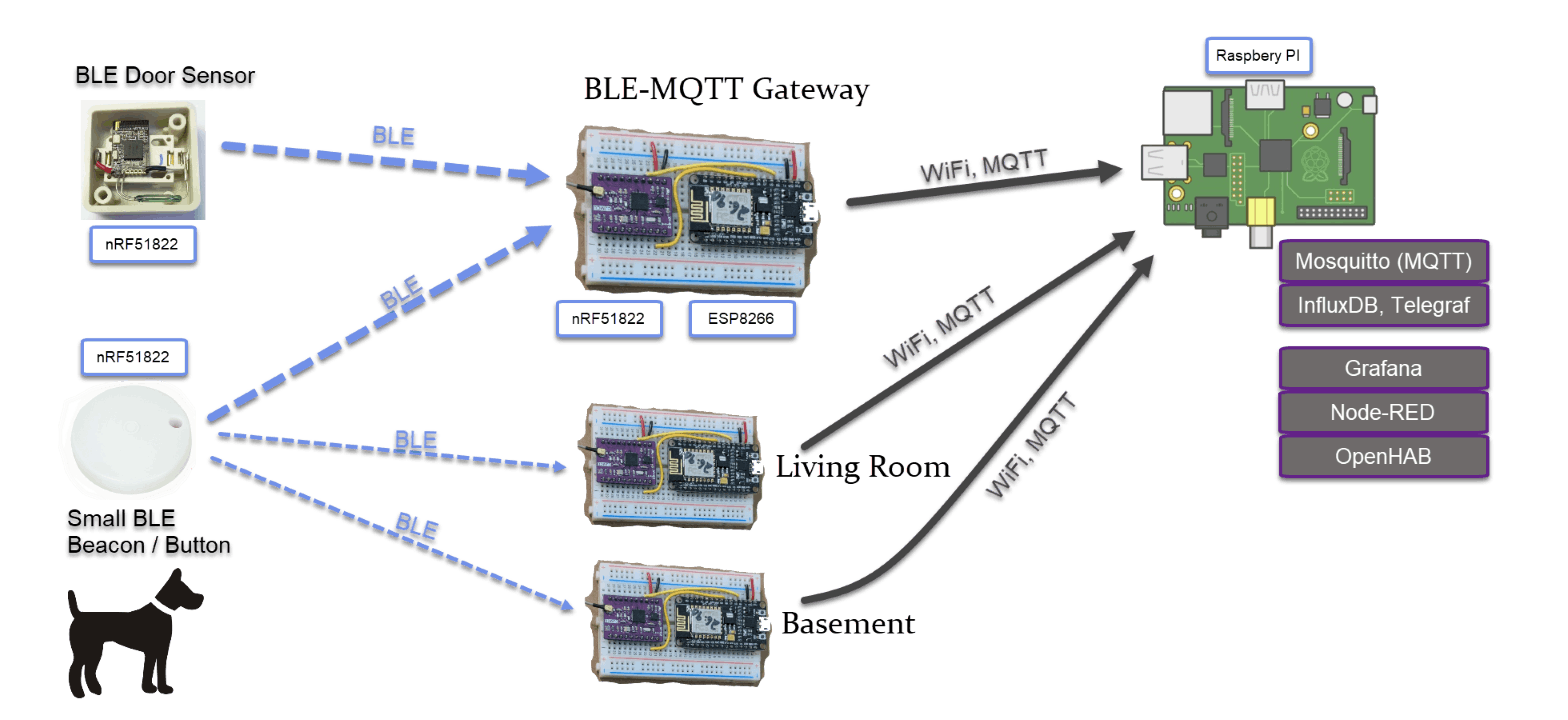 Bluetooth Sensors + BLE-WiFi Gateways for Home Automation