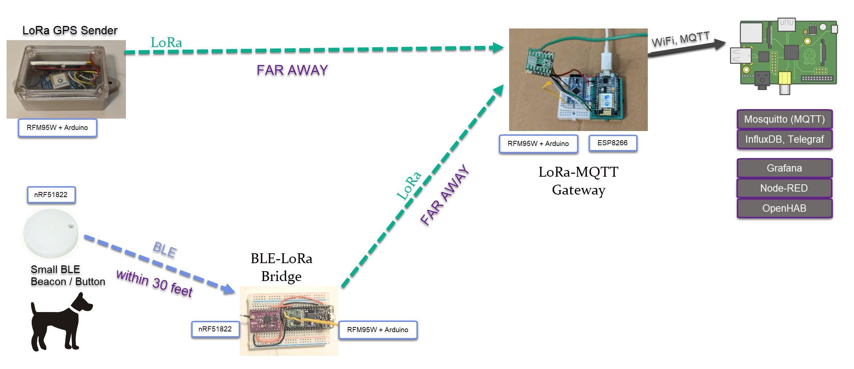 LoRa & Bluetooth-LoRa Bridge to Extend Range