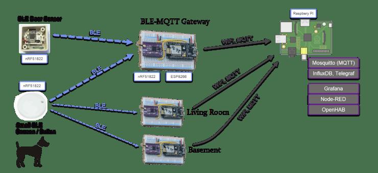 BLE-WiFi MQTT Gateway