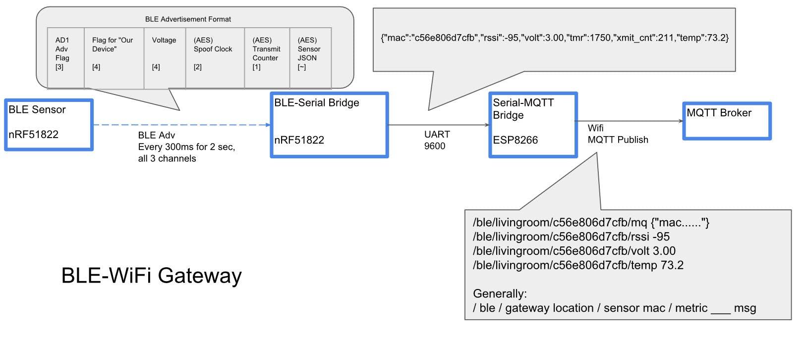 How BLE advertisement  ---> MQTT messages